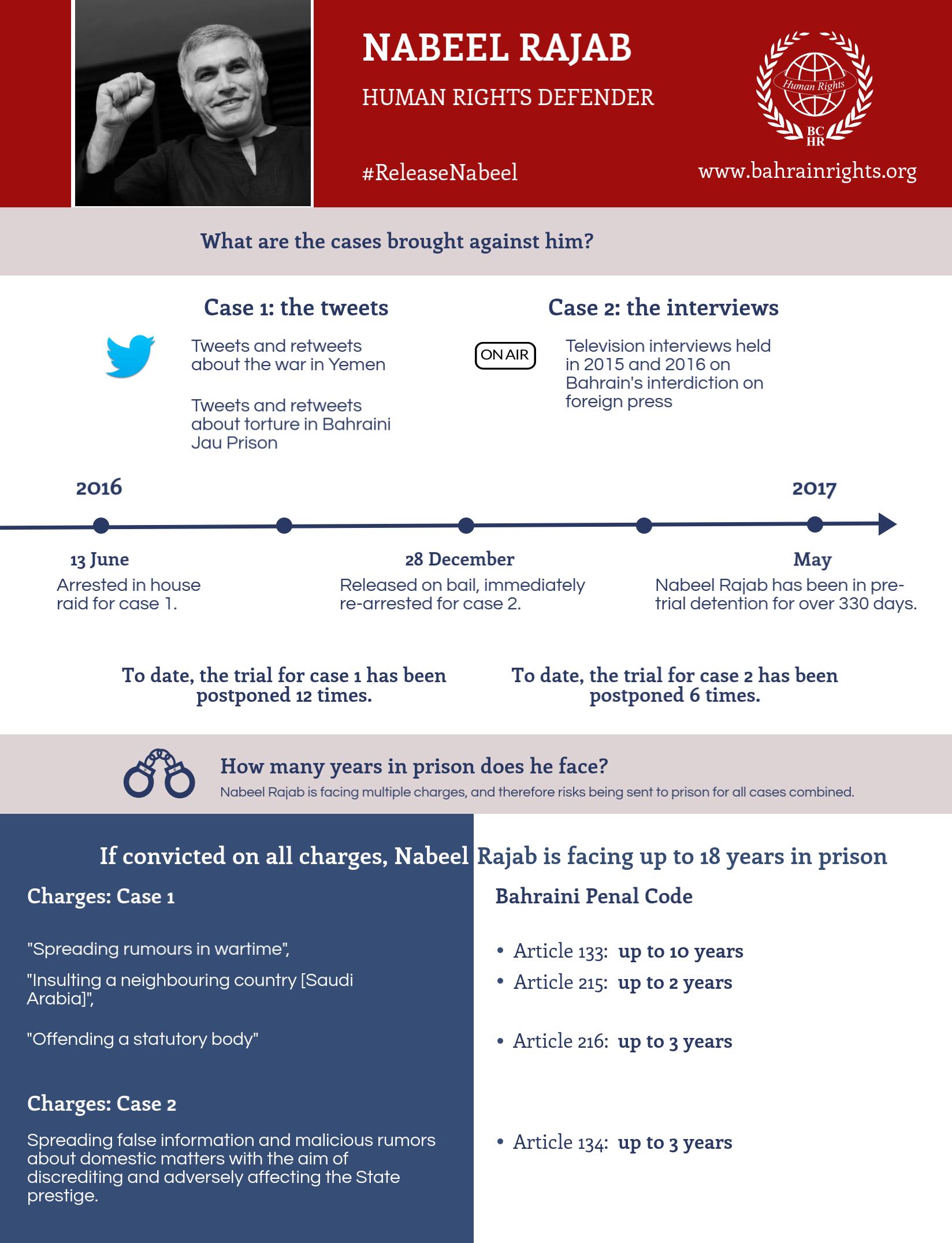 Nabeel Rajab's cases 2017